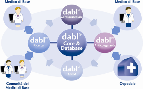 dabl Shared Care Systems